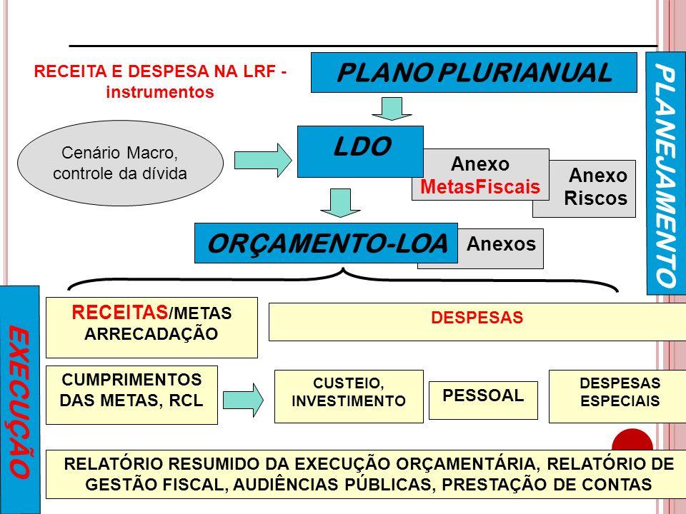 Anexos Anexo Riscos Anexo MetasFiscais PLANO PLURIANUAL LDO ORÇAMENTO-LOA RECEITAS /METAS ARRECADAÇÃO Cenário Macro, controle da dívida CUMPRIMENTOS D