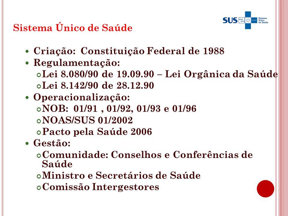 3 Sistema Único de Saúde Criação: Constituição Federal de 1988 Regulamentação: Lei 8.080/90 de 19.09.90 – Lei Orgânica da Saúde Lei 8.142/90 de 28.12.