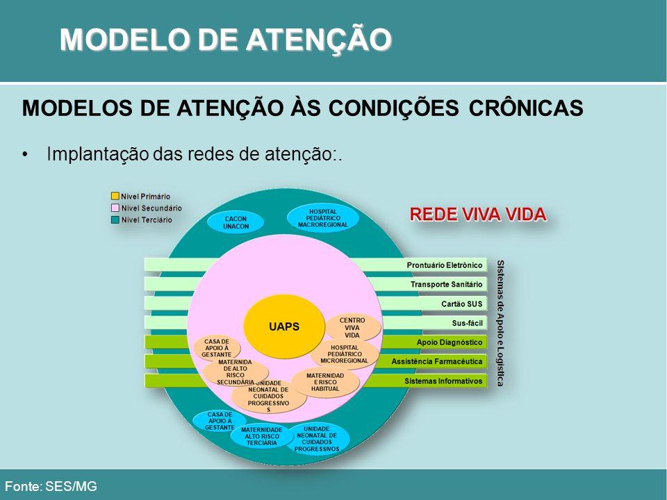 MODELO DE ATENÇÃO Fonte: SES/MG MODELOS DE ATENÇÃO ÀS CONDIÇÕES CRÔNICAS Implantação das redes de atenção:.