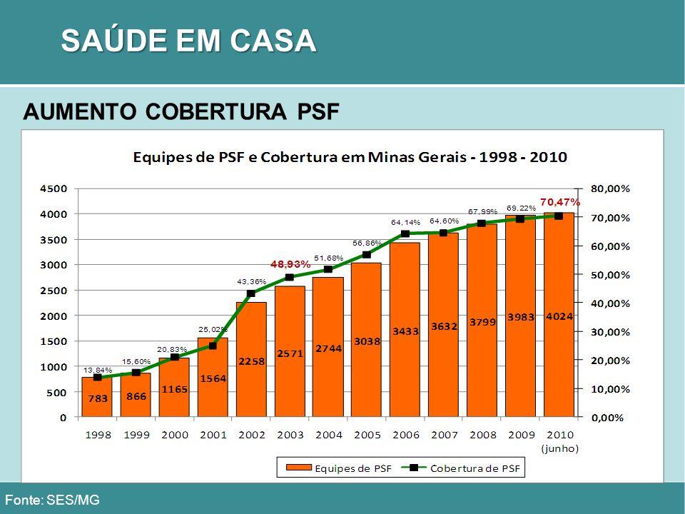 SAÚDE EM CASA AUMENTO COBERTURA PSF Fonte: SES/MG