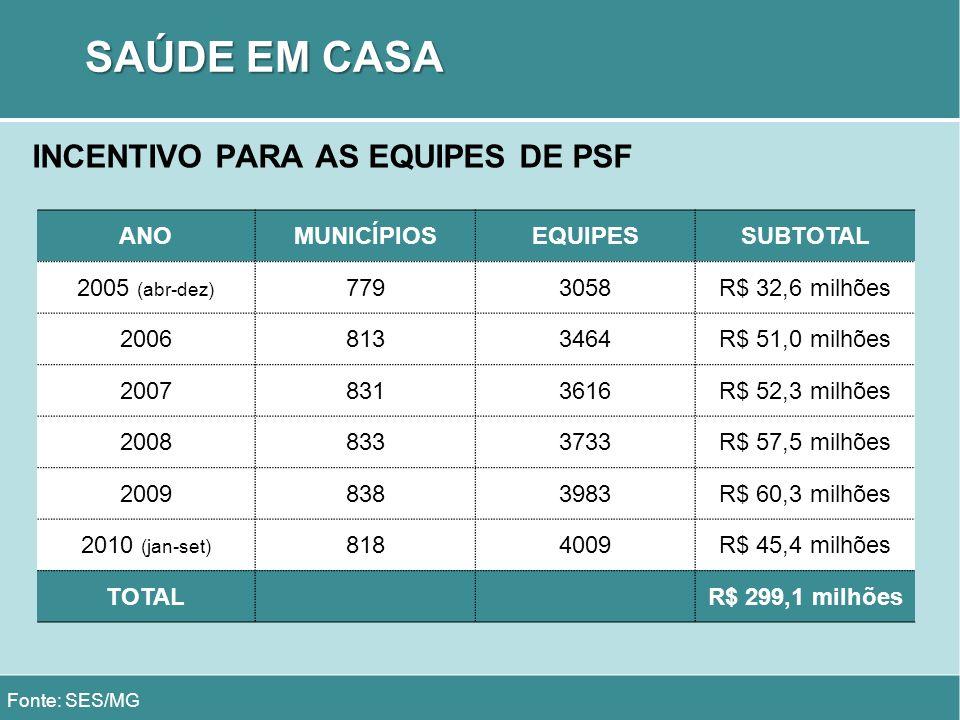 SAÚDE EM CASA INCENTIVO PARA AS EQUIPES DE PSF Fonte: SES/MG ANOMUNICÍPIOSEQUIPESSUBTOTAL 2005 (abr-dez) 7793058R$ 32,6 milhões 20068133464R$ 51,0 mil
