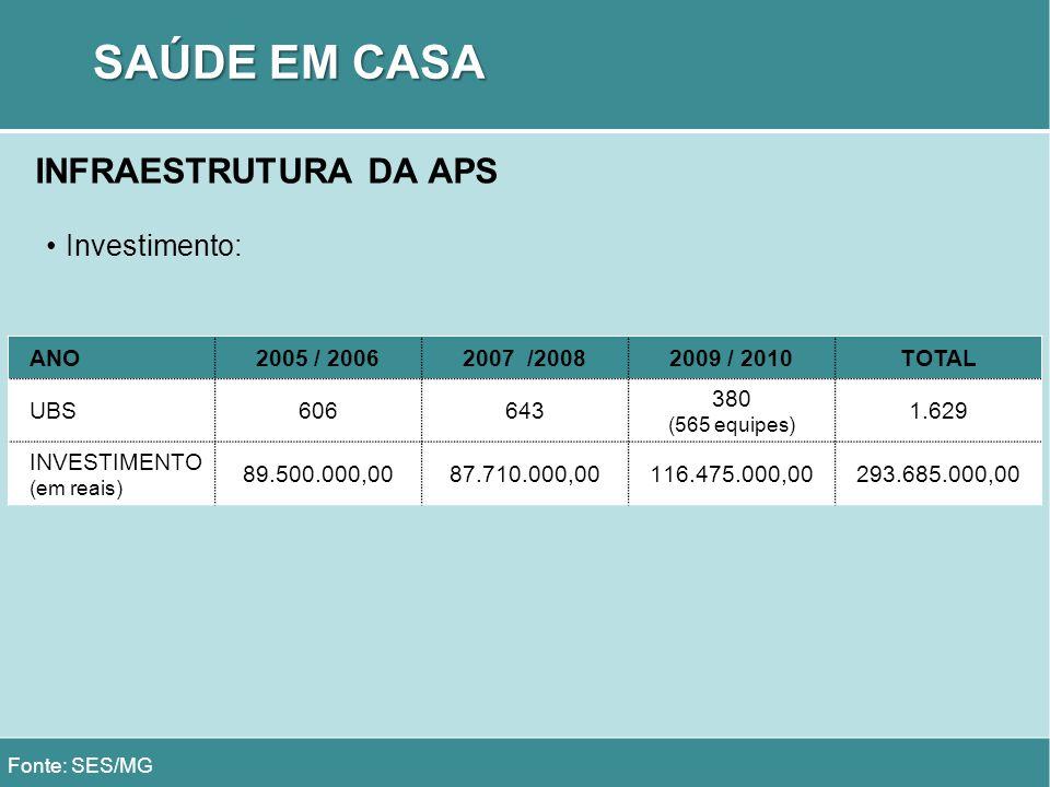 SAÚDE EM CASA INFRAESTRUTURA DA APS Investimento: Fonte: SES/MG ANO2005 / 20062007 /20082009 / 2010TOTAL UBS606643 380 (565 equipes) 1.629 INVESTIMENT