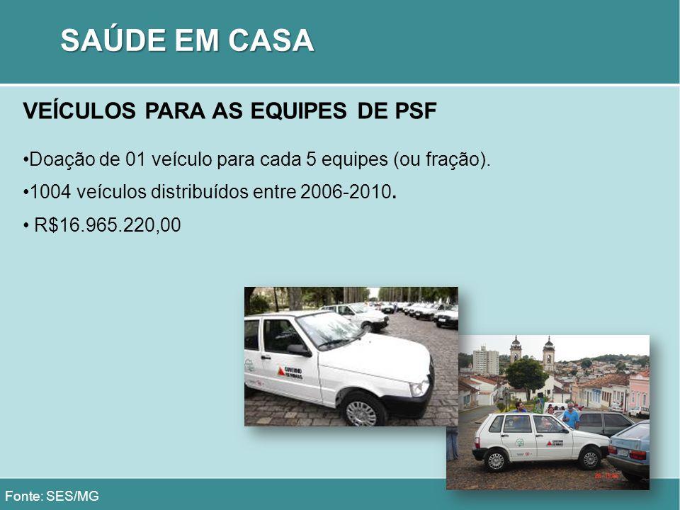 SAÚDE EM CASA VEÍCULOS PARA AS EQUIPES DE PSF Doação de 01 veículo para cada 5 equipes (ou fração). 1004 veículos distribuídos entre 2006-2010. R$16.9