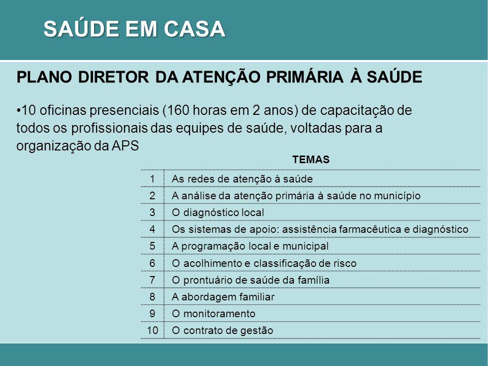 PLANO DIRETOR DA ATENÇÃO PRIMÁRIA À SAÚDE 10 oficinas presenciais (160 horas em 2 anos) de capacitação de todos os profissionais das equipes de saúde,