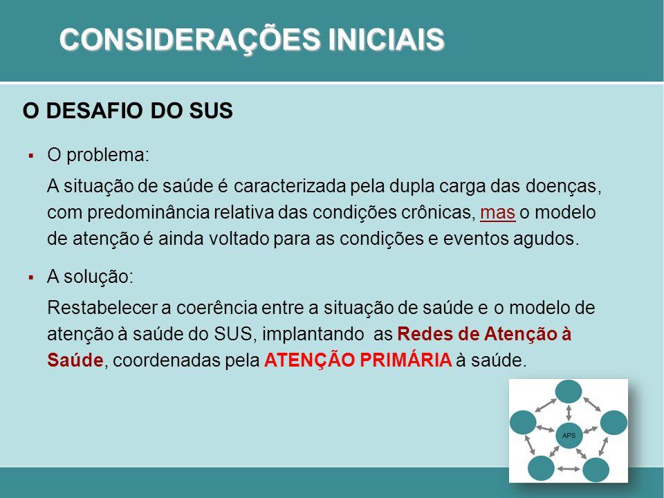 O DESAFIO DO SUS 1.Organizar e implantar as Redes de Atenção à Saúde nos territórios sanitários micro e macrorregionais.