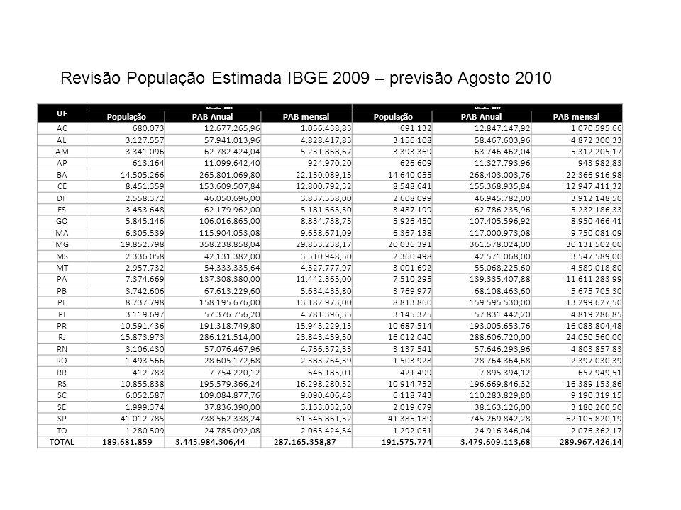 UF Estimativa 2008 Estimativa 2009 PopulaçãoPAB AnualPAB mensal PopulaçãoPAB AnualPAB mensal AC 680.073 12.677.265,96 1.056.438,83 691.132 12.847.147,
