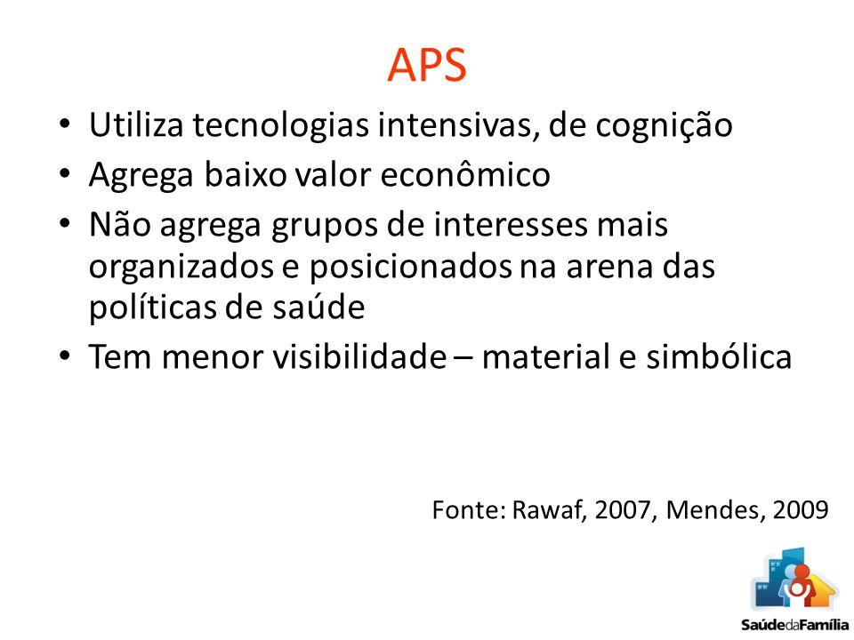 APS Utiliza tecnologias intensivas, de cognição Agrega baixo valor econômico Não agrega grupos de interesses mais organizados e posicionados na arena