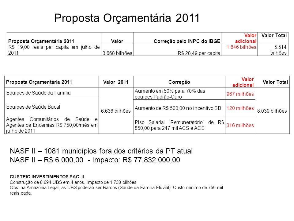 Proposta Orçamentária 2011ValorCorreção pelo INPC do IBGE Valor adicional Valor Total R$ 19,00 reais per capita em julho de 2011 3.668 bilhõesR$ 28,49