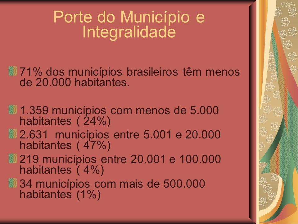 Porte do Município e Integralidade 71% dos municípios brasileiros têm menos de 20.000 habitantes. 1.359 municípios com menos de 5.000 habitantes ( 24%