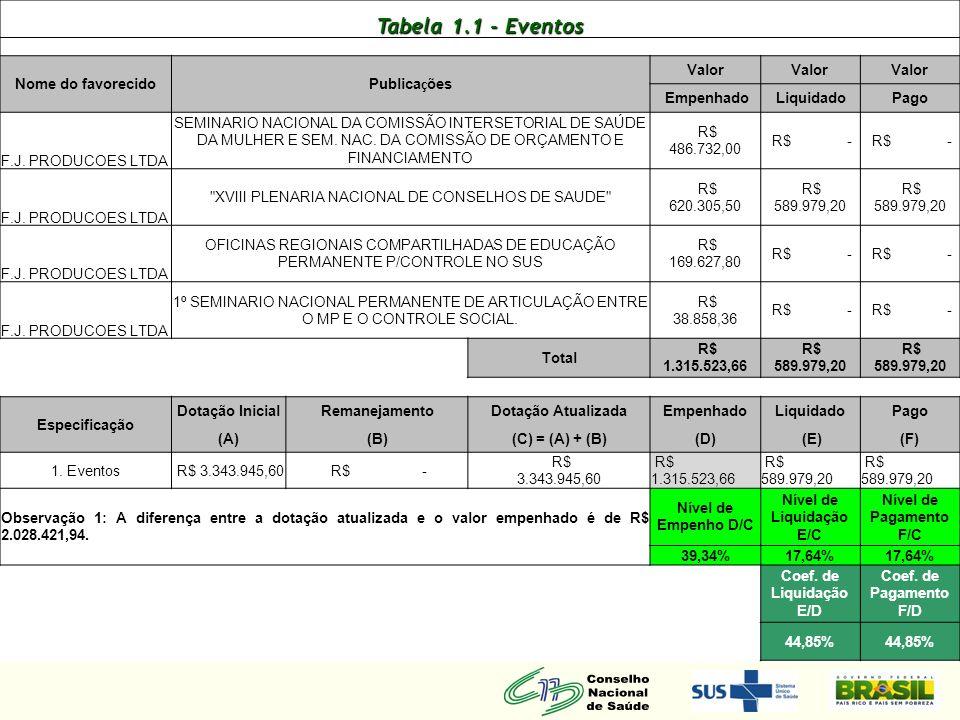 Tabela 1.2 - Passagens Nome FavorecidoPassagens Valor Empenhado Liquidado Pago GH TOUR AGENCIA DE TURISMO LTDA ATENDER DESPESAS COM PASSAGENS AEREAS - C N S R$ 850.000,00 R$ 811.854,31 R$ 573.034,20 Total R$ 850.000,00 R$ 811.854,31 R$ 573.034,20 Especificação Dotação InicialRemanejamentoDotação AtualizadaEmpenhadoLiquidadoPago (A)(B)(C) = (A) + (B)(D) (E)(F) 2.
