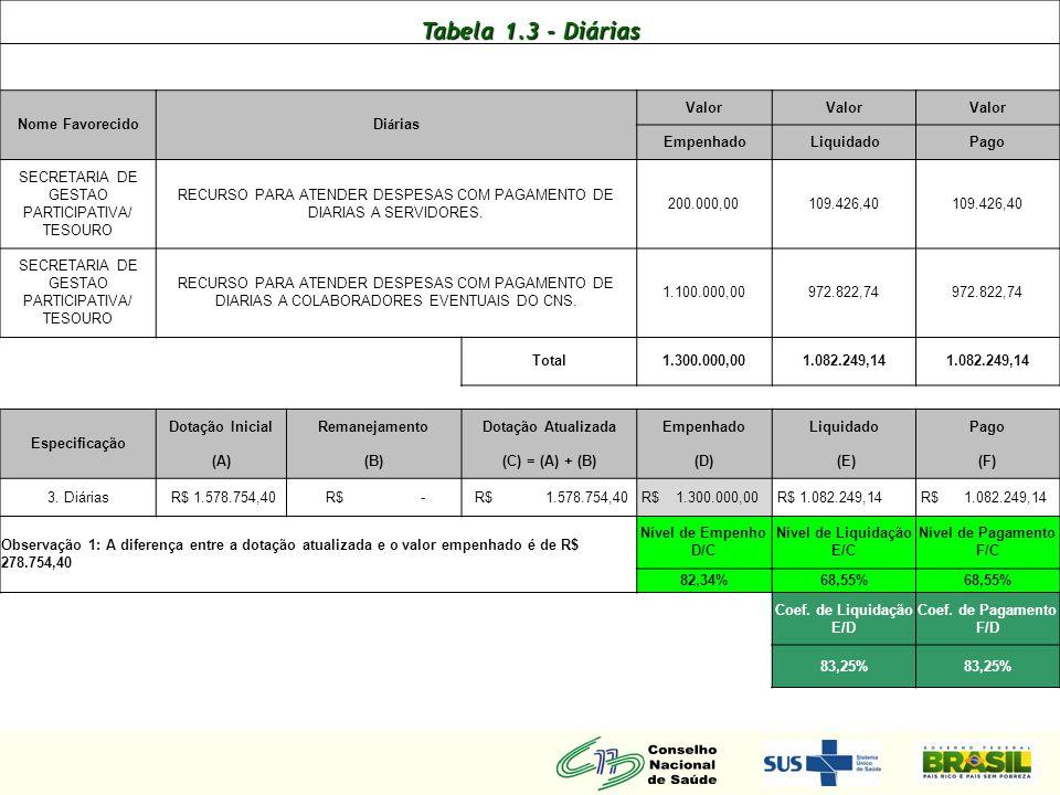 Tabela 1.6 - Publicações Nome do favorecido Publica ç ões Valor Empenhado Liquidado Pago POLOS DISTRIBUIDORA DE COMPONENTES ELETRONICOS E VARIED AQUISIÇÃO DE FITA K7 - GRAVAÇÃO DO PLENO R$ 573,30 GRAFICA E EDITORA BRASIL LTDA IMPRESSÃO DE CARTILHA E DO CARTAZ SOBRE O SISTEMA DE ACOMPANHAMENTO DOS CONSELHOS DE SAUDE R$ 27.618,00 GRAFICA E EDITORA BRASIL LTDA PUBLICAÇÃO DE 30000 EXEMPLARES DO RELATORIO FINAL DA CONFERENCIA NACIONAL DE SAUDE/CNS R$ 285.075,00 R$ - Total R$ 313.266,30 R$ 28.191,30 Especificação Dotação InicialRemanejamento Dotação Atualizada EmpenhadoLiquidadoPago (A)(B)(C) = (A) + (B)(D) (E)(F) 6.