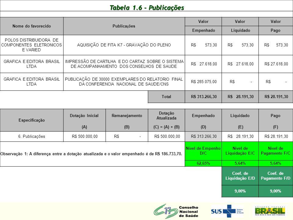 Tabela 1.6 - Publicações Nome do favorecido Publica ç ões Valor Empenhado Liquidado Pago POLOS DISTRIBUIDORA DE COMPONENTES ELETRONICOS E VARIED AQUIS