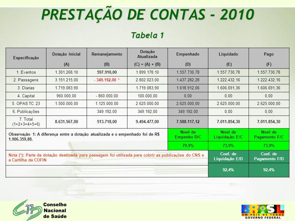 PRESTAÇÃO DE CONTAS - 2010 Tabela 1 Especifica ç ão Dota ç ão Inicial Remanejamento Dota ç ão Atualizada EmpenhadoLiquidadoPago (A)(B)(C) = (A) + (B)(