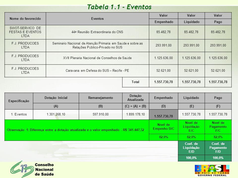 Tabela 1.1 - Eventos Nome do favorecidoEventos Valor Empenhado Liquidado Pago SWOT-SERVICO DE FESTAS E EVENTOS LTDA 44 ª Reunião Extraordin á ria do C