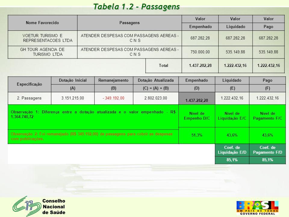 Tabela 1.2 - Passagens Nome FavorecidoPassagens Valor Empenhado Liquidado Pago VOETUR TURISMO E REPRESENTACOES LTDA ATENDER DESPESAS COM PASSAGENS AER