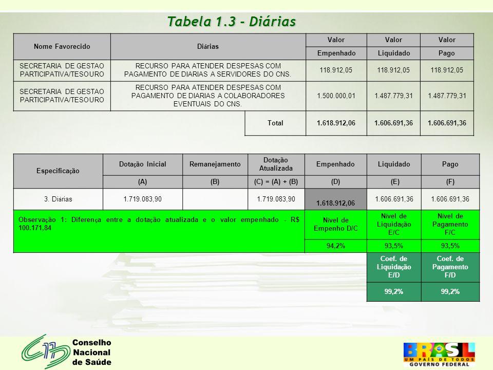 Tabela 1.3 - Diárias Nome Favorecido Di á rias Valor Empenhado Liquidado Pago SECRETARIA DE GESTAO PARTICIPATIVA/TESOURO RECURSO PARA ATENDER DESPESAS