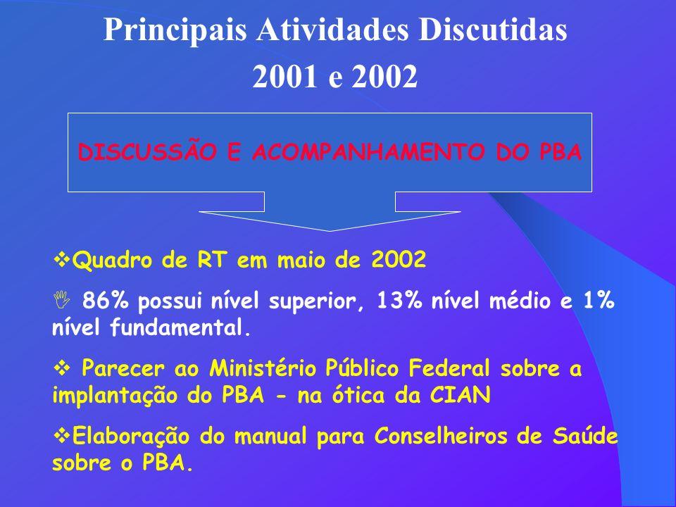 Principais Atividades Discutidas 2001 e 2002 DISCUSSÃO E ACOMPANHAMENTO DO PBA Quadro de RT em maio de 2002 I 86% possui nível superior, 13% nível méd