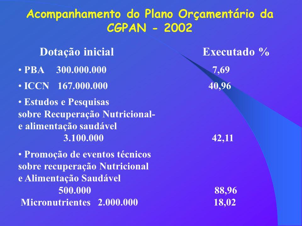 Acompanhamento do Plano Orçamentário da CGPAN - 2002 Dotação inicial Executado % PBA 300.000.000 7,69 ICCN 167.000.000 40,96 Estudos e Pesquisas sobre Recuperação Nutricional- e alimentação saudável 3.100.000 42,11 Promoção de eventos técnicos sobre recuperação Nutricional e Alimentação Saudável 500.000 88,96 Micronutrientes 2.000.000 18,02