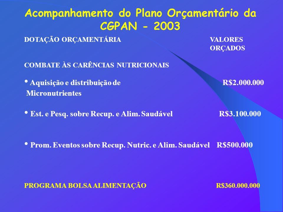 Acompanhamento do Plano Orçamentário da CGPAN - 2003 DOTAÇÃO ORÇAMENTÁRIA VALORES ORÇADOS COMBATE ÀS CARÊNCIAS NUTRICIONAIS Aquisição e distribuição de R$2.000.000 Micronutrientes Est.