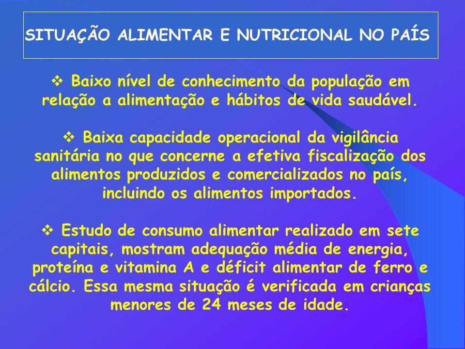 SITUAÇÃO ALIMENTAR E NUTRICIONAL NO PAÍS Baixo nível de conhecimento da população em relação a alimentação e hábitos de vida saudável. Baixa capacidad