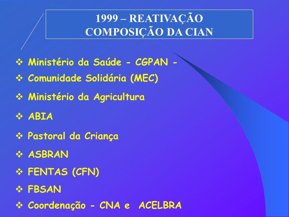 1999 – REATIVAÇÃO COMPOSIÇÃO DA CIAN Ministério da Saúde - CGPAN - Comunidade Solidária (MEC) Ministério da Agricultura ABIA Pastoral da Criança ASBRAN FENTAS (CFN) FBSAN Coordenação - CNA e ACELBRA