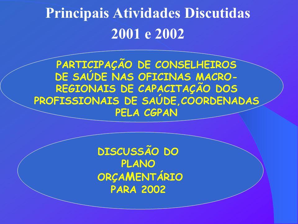 Principais Atividades Discutidas 2001 e 2002 PARTICIPAÇÃO DE CONSELHEIROS DE SAÚDE NAS OFICINAS MACRO- REGIONAIS DE CAPACITAÇÃO DOS PROFISSIONAIS DE SAÚDE,COORDENADAS PELA CGPAN DISCUSSÃO DO PLANO ORÇA M ENTÁRIO PARA 2002