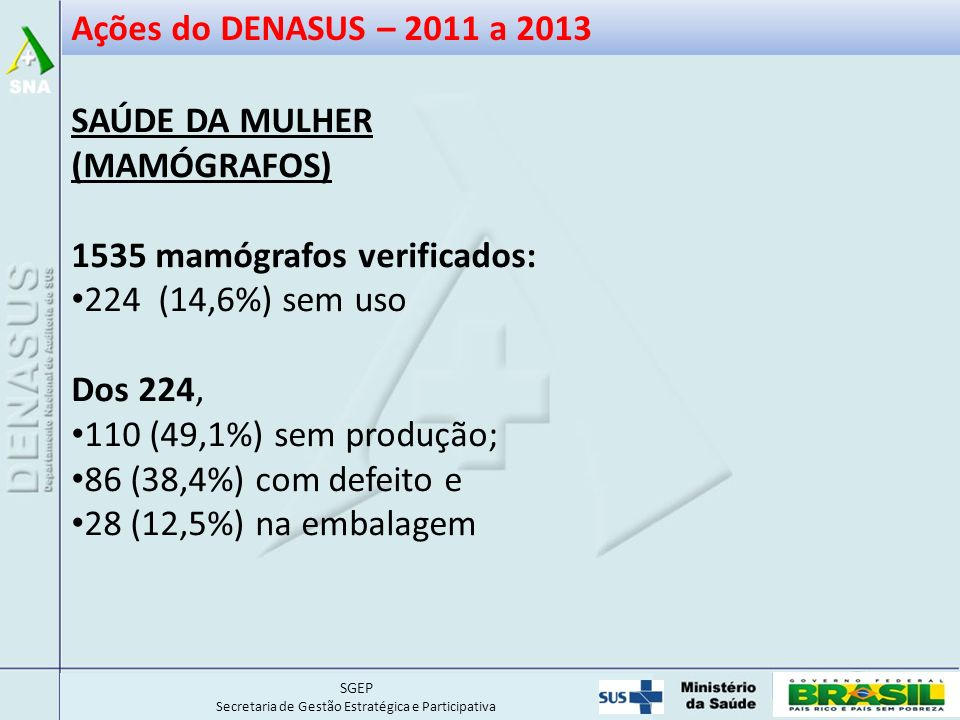 SGEP Secretaria de Gestão Estratégica e Participativa Ações do DENASUS – 2011 a 2013 SAÚDE DA MULHER (MAMÓGRAFOS) 1535 mamógrafos verificados: 224 (14,6%) sem uso Dos 224, 110 (49,1%) sem produção; 86 (38,4%) com defeito e 28 (12,5%) na embalagem