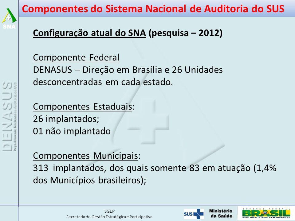 SGEP Secretaria de Gestão Estratégica e Participativa Configuração atual do SNA (pesquisa – 2012) Componente Federal DENASUS – Direção em Brasília e 26 Unidades desconcentradas em cada estado.