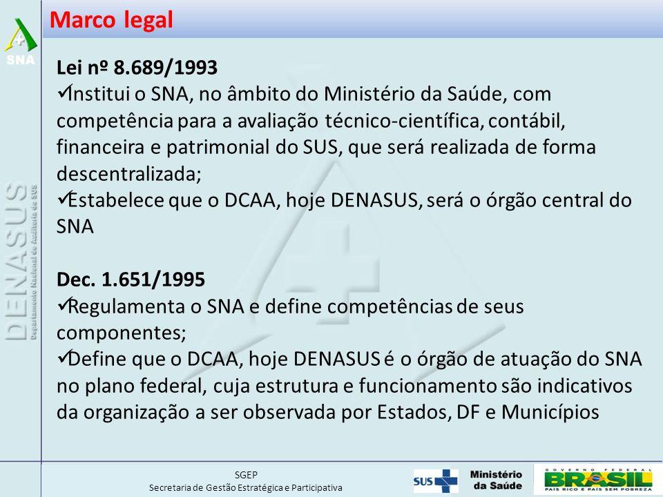 SGEP Secretaria de Gestão Estratégica e Participativa Marco legal Lei nº 8.689/1993 Institui o SNA, no âmbito do Ministério da Saúde, com competência para a avaliação técnico-científica, contábil, financeira e patrimonial do SUS, que será realizada de forma descentralizada; Estabelece que o DCAA, hoje DENASUS, será o órgão central do SNA Dec.