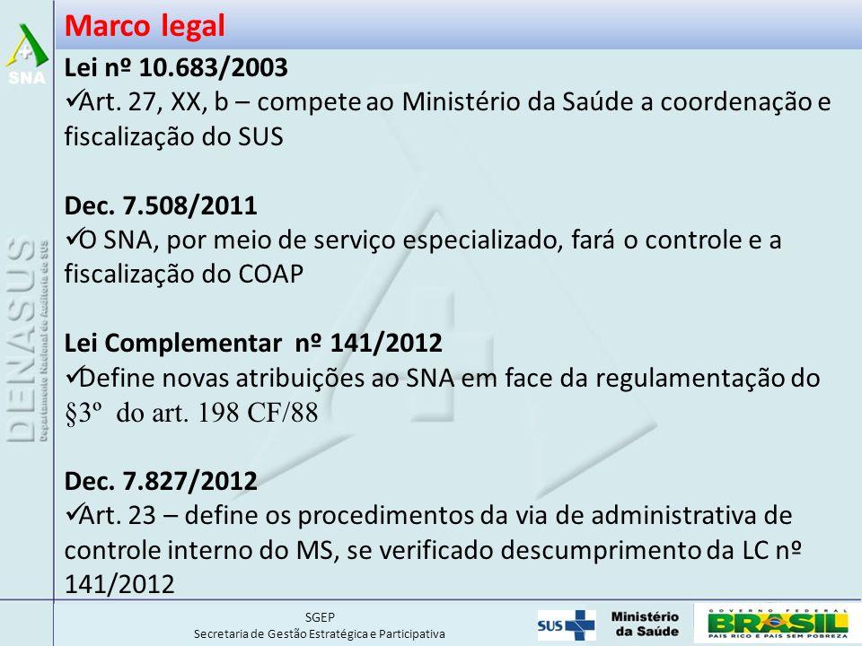 SGEP Secretaria de Gestão Estratégica e Participativa Marco legal Lei nº 10.683/2003 Art.