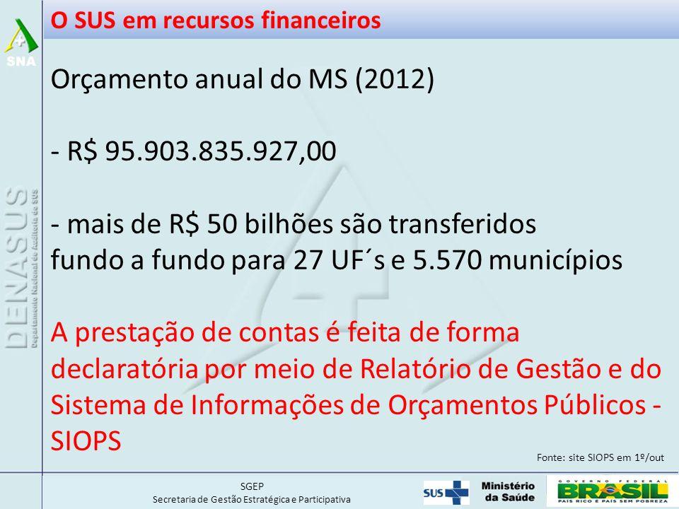 SGEP Secretaria de Gestão Estratégica e Participativa Orçamento anual do MS (2012) - R$ 95.903.835.927,00 - mais de R$ 50 bilhões são transferidos fundo a fundo para 27 UF´s e 5.570 municípios A prestação de contas é feita de forma declaratória por meio de Relatório de Gestão e do Sistema de Informações de Orçamentos Públicos - SIOPS O SUS em recursos financeiros Fonte: site SIOPS em 1º/out