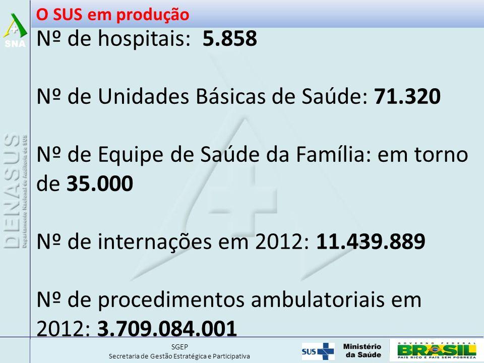 SGEP Secretaria de Gestão Estratégica e Participativa Nº de hospitais: 5.858 Nº de Unidades Básicas de Saúde: 71.320 Nº de Equipe de Saúde da Família: em torno de 35.000 Nº de internações em 2012: 11.439.889 Nº de procedimentos ambulatoriais em 2012: 3.709.084.001 O SUS em produção
