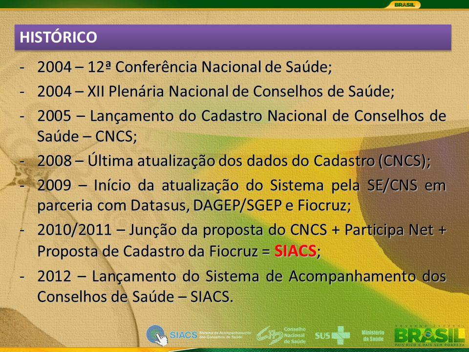 HISTÓRICO -2004 – 12ª Conferência Nacional de Saúde; -2004 – XII Plenária Nacional de Conselhos de Saúde; -2005 – Lançamento do Cadastro Nacional de Conselhos de Saúde – CNCS; -2008 – Última atualização dos dados do Cadastro (CNCS); -2009 – Início da atualização do Sistema pela SE/CNS em parceria com Datasus, DAGEP/SGEP e Fiocruz; -2010/2011 – Junção da proposta do CNCS + Participa Net + Proposta de Cadastro da Fiocruz = SIACS ; -2012 – Lançamento do Sistema de Acompanhamento dos Conselhos de Saúde – SIACS.