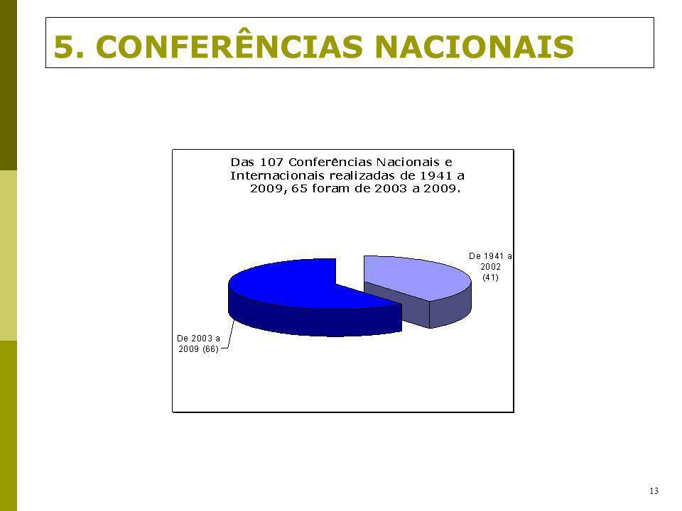 5. CONFERÊNCIAS NACIONAIS 13