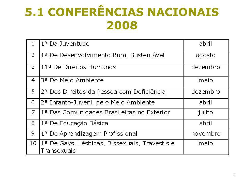 5.1 CONFERÊNCIAS NACIONAIS 2008 14