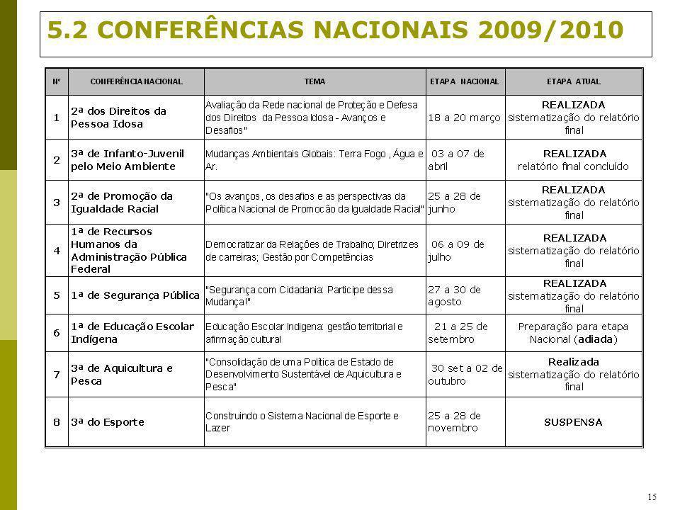 5.2 CONFERÊNCIAS NACIONAIS 2009/2010 15
