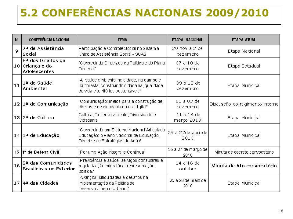 16 5.2 CONFERÊNCIAS NACIONAIS 2009/2010