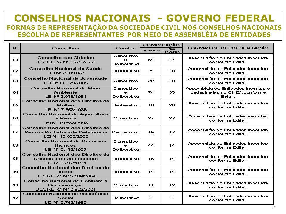 16 CONSELHOS NACIONAIS - GOVERNO FEDERAL FORMAS DE REPRESENTAÇÃO DA SOCIEDADE CIVIL NOS CONSELHOS NACIONAIS ESCOLHA DE REPRESENTANTES POR MEIO DE ASSE