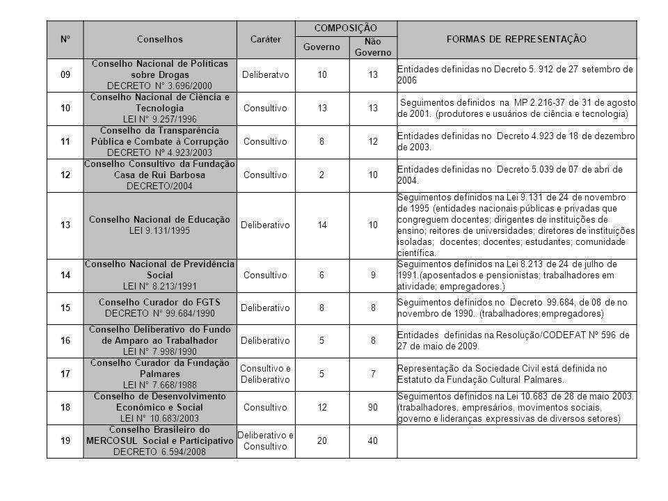 NºConselhosCaráter COMPOSIÇÃO FORMAS DE REPRESENTAÇÃO Governo Não Governo 09 Conselho Nacional de Políticas sobre Drogas DECRETO N° 3.696/2000 Deliber