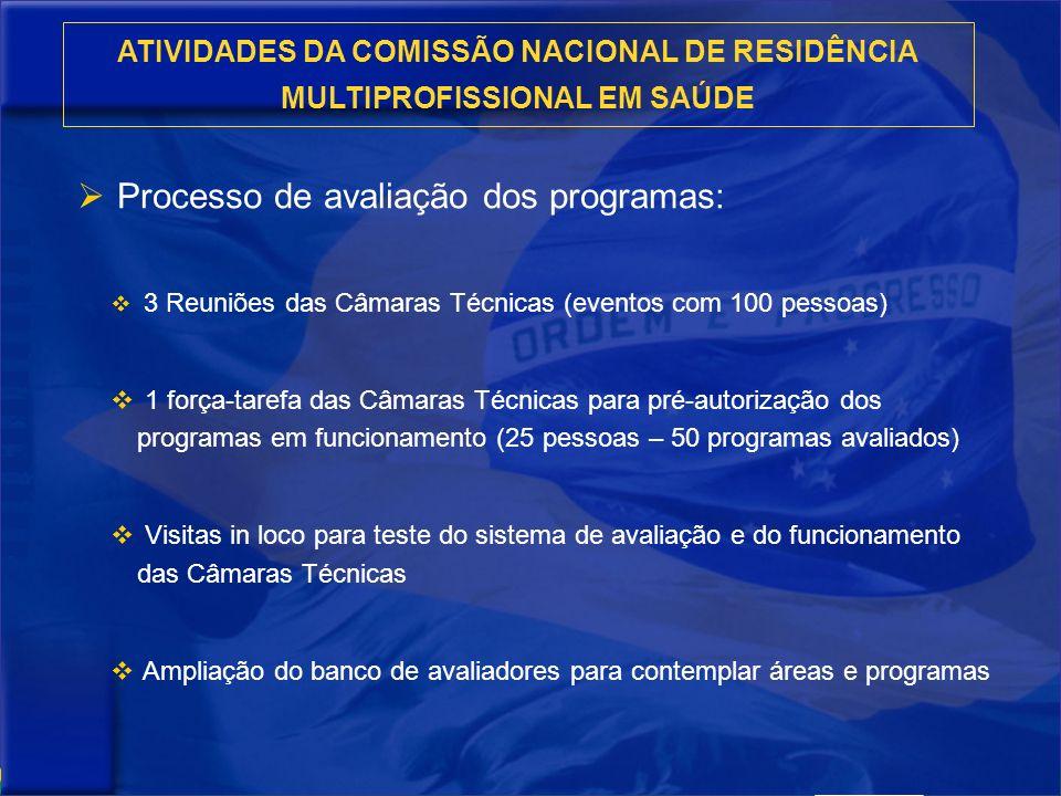 ATIVIDADES DA COMISSÃO NACIONAL DE RESIDÊNCIA MULTIPROFISSIONAL EM SAÚDE Processo de avaliação dos programas: 3 Reuniões das Câmaras Técnicas (eventos