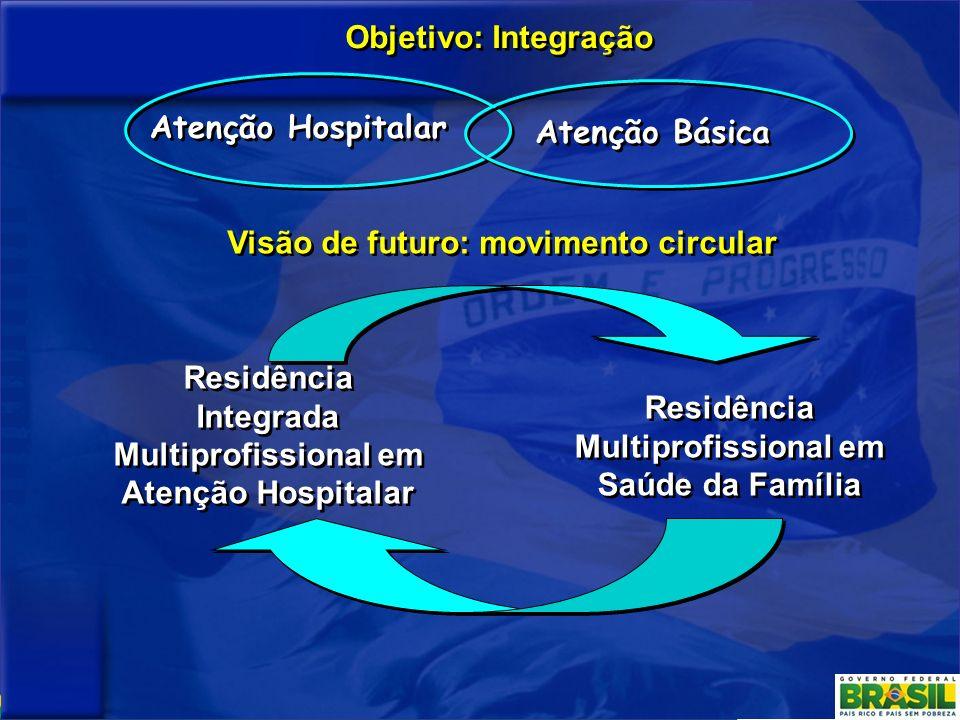 Atenção Hospitalar Atenção Básica Objetivo: Integração Residência Integrada Multiprofissional em Atenção Hospitalar Residência Multiprofissional em Sa