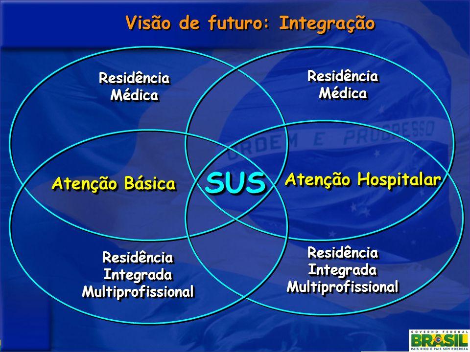Atenção Hospitalar Atenção Básica Residência Integrada Multiprofissional Visão de futuro: Integração Residência Médica Residência Integrada Multiprofi