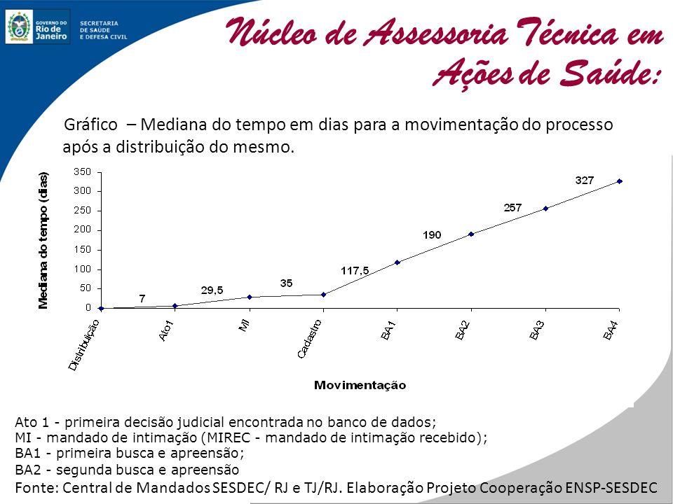 Gráfico – Mediana do tempo em dias para a movimentação do processo após a distribuição do mesmo. Ato 1 - primeira decisão judicial encontrada no banco