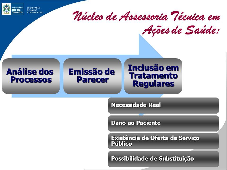 Núcleo de Assessoria Técnica em Ações de Saúde: Análise dos Processos Emissão de Parecer Inclusão em TratamentoRegulares Possibilidade de Substituição