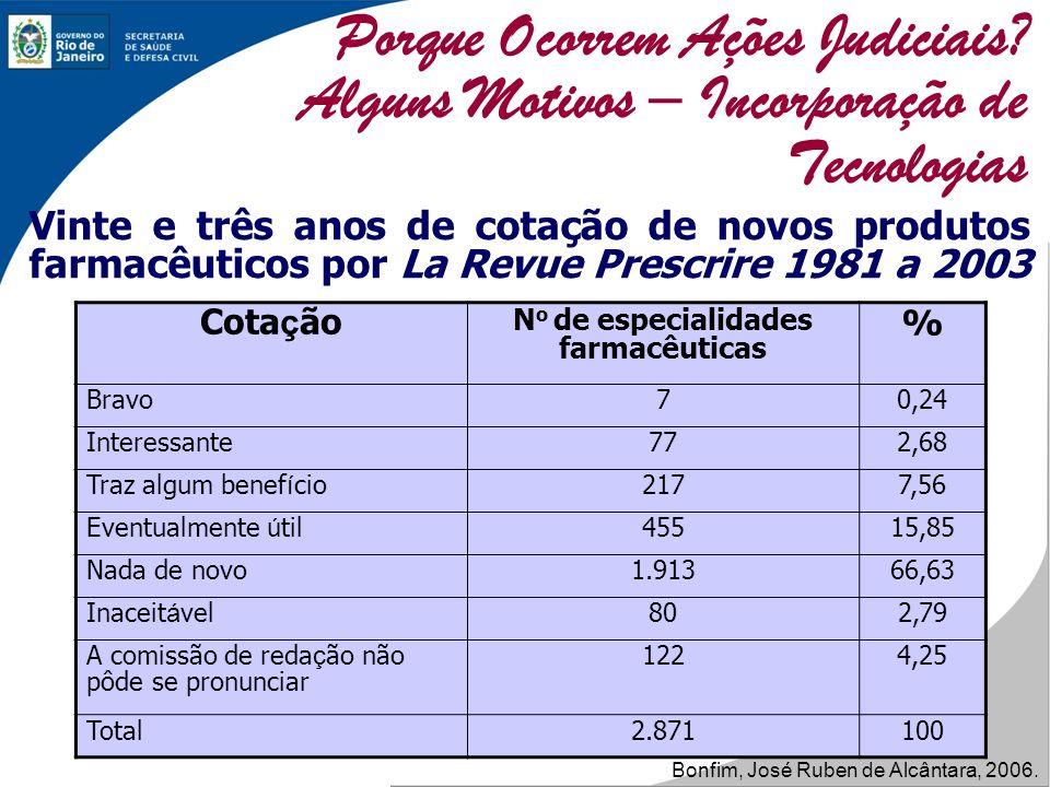 Vinte e três anos de cotação de novos produtos farmacêuticos por La Revue Prescrire 1981 a 2003 Cota ç ão N o de especialidades farmacêuticas % Bravo7
