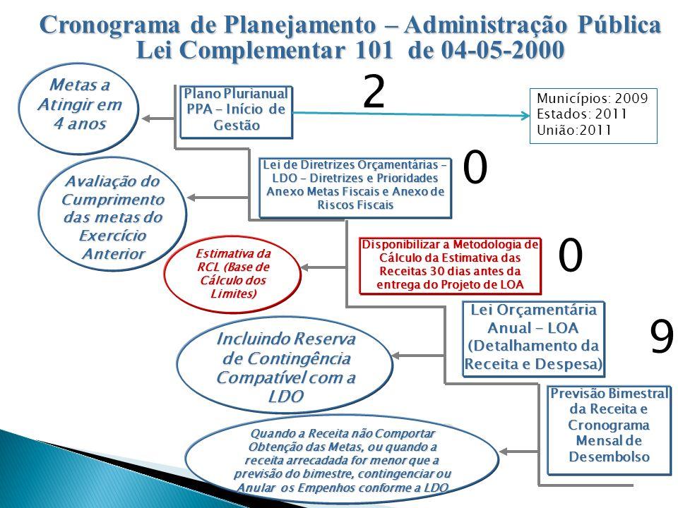 Plano Plurianual PPA - Início de Gestão Lei de Diretrizes Orçamentárias – LDO – Diretrizes e Prioridades Anexo Metas Fiscais e Anexo de Riscos Fiscais