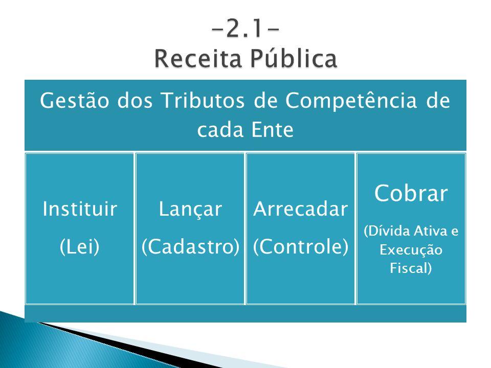 Gestão dos Tributos de Competência de cada Ente Instituir (Lei) Lançar (Cadastro) Arrecadar (Controle) Cobrar (Dívida Ativa e Execução Fiscal)