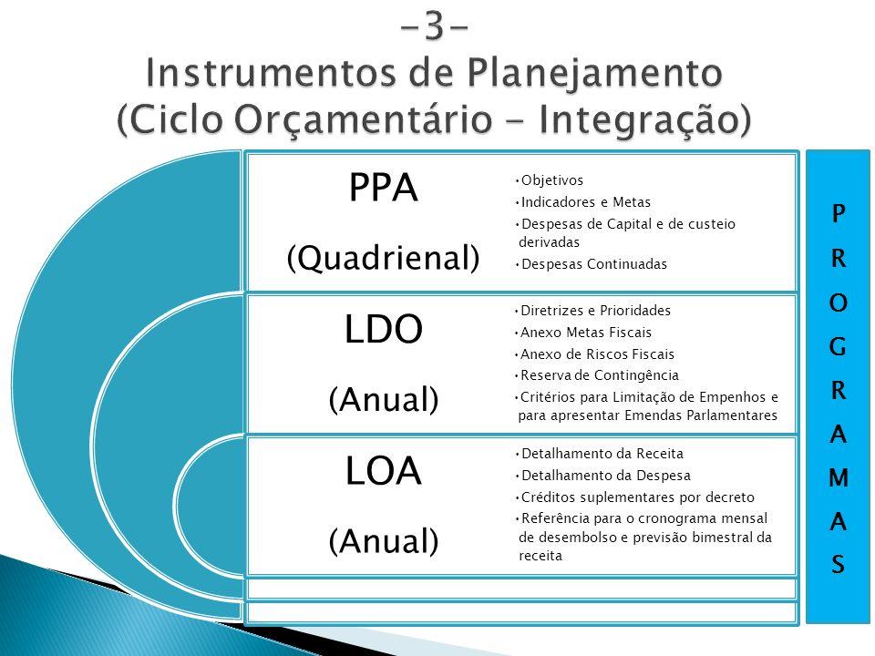 PPA (Quadrienal) LDO (Anual) LOA (Anual) Objetivos Indicadores e Metas Despesas de Capital e de custeio derivadas Despesas Continuadas Diretrizes e Pr