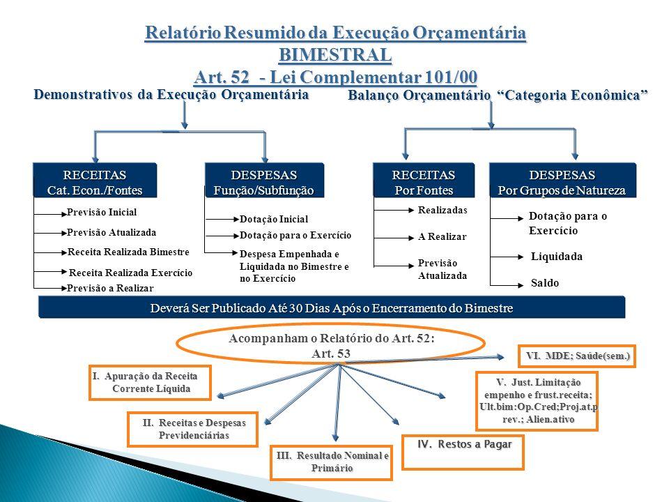 Relatório Resumido da Execução Orçamentária BIMESTRAL Art. 52 - Lei Complementar 101/00 Demonstrativos da Execução Orçamentária Balanço Orçamentário C