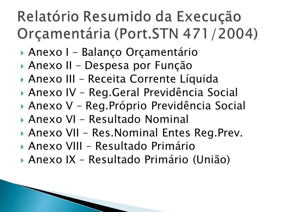 Anexo I – Balanço Orçamentário Anexo II – Despesa por Função Anexo III – Receita Corrente Líquida Anexo IV – Reg.Geral Previdência Social Anexo V – Re